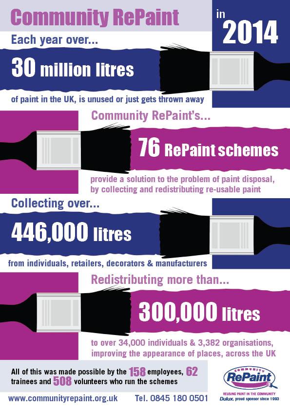 2014 Community RePaint Stats