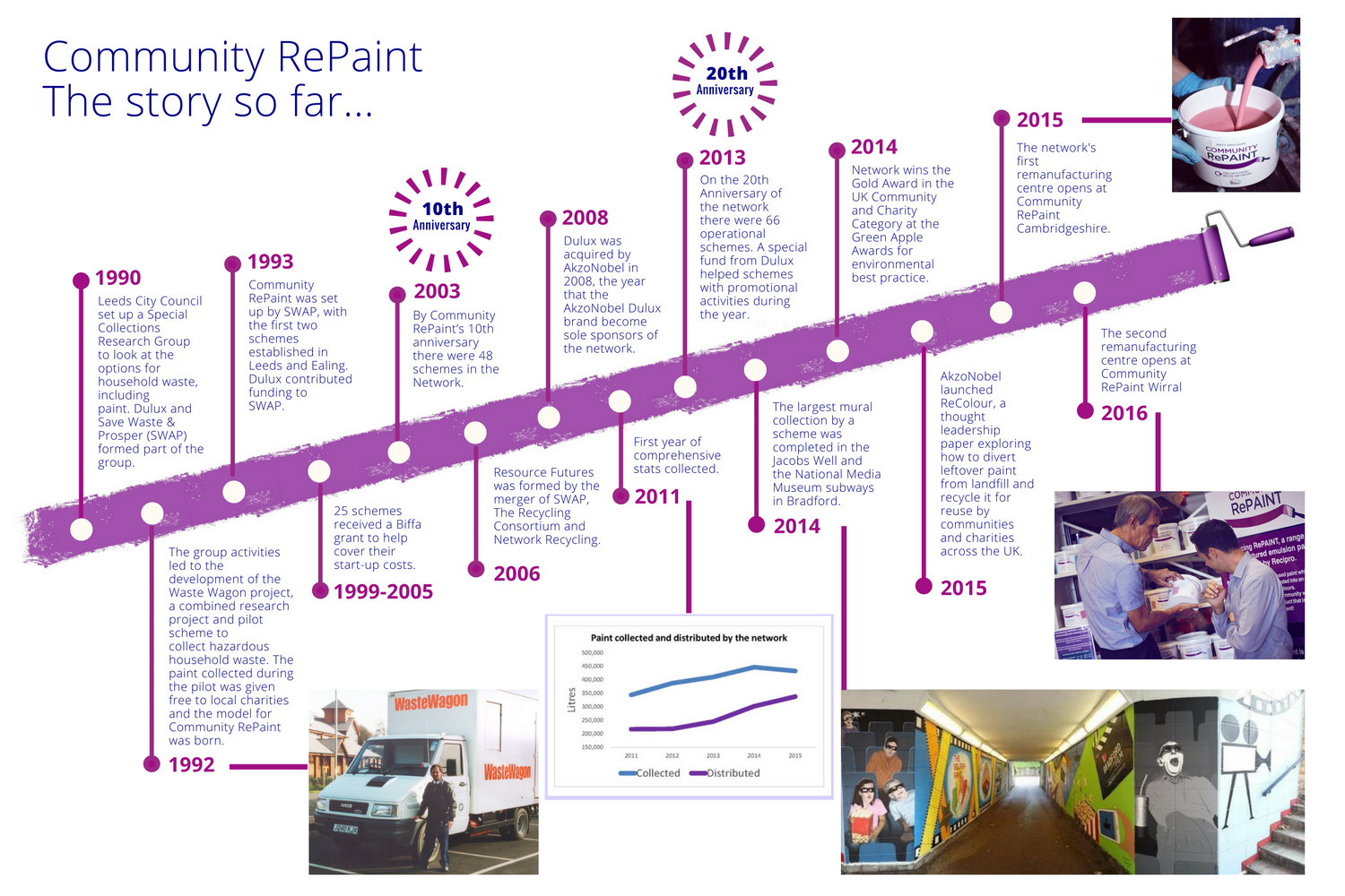 A timeline of Community RePaint from 1990 until 2016 showing how the network started off when Leeds City Council set up a Special Collections Research Group to look at options to recycled paint.
