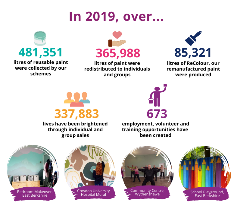 An infographic that shows that in 2019, over 481351 litrs of reusable paint were collected by our schemes; 365,988 litres of paint were redistributed to individuals and groups; 85,321 litres of ReColour, our remanufactured paint were produced; 337,883 lives have been brightened through individual and group sales; and 673 employment, volunteer and training opportunities have been created.