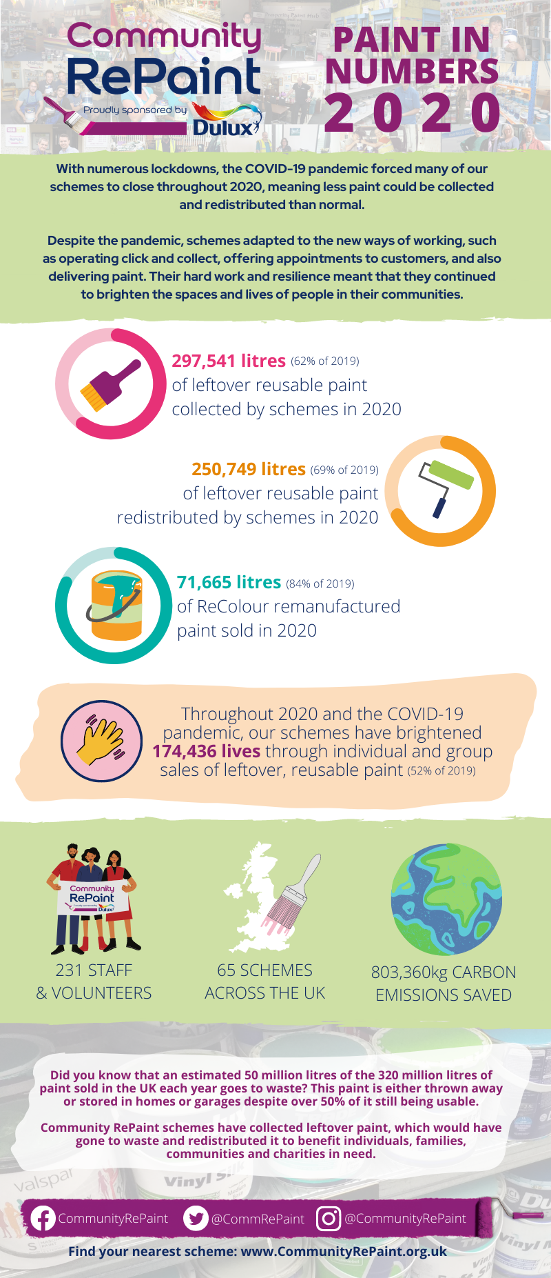 Paint in Numbers 2020 infographic detailing that 297,541 litres of leftover reusable paint were collected by schemes in 2020; 250,749 litres of leftover reusuable paint were redistributed by schemes in 2020; 71,665 litres of ReCOlour remanufactured paint sold in 2020.