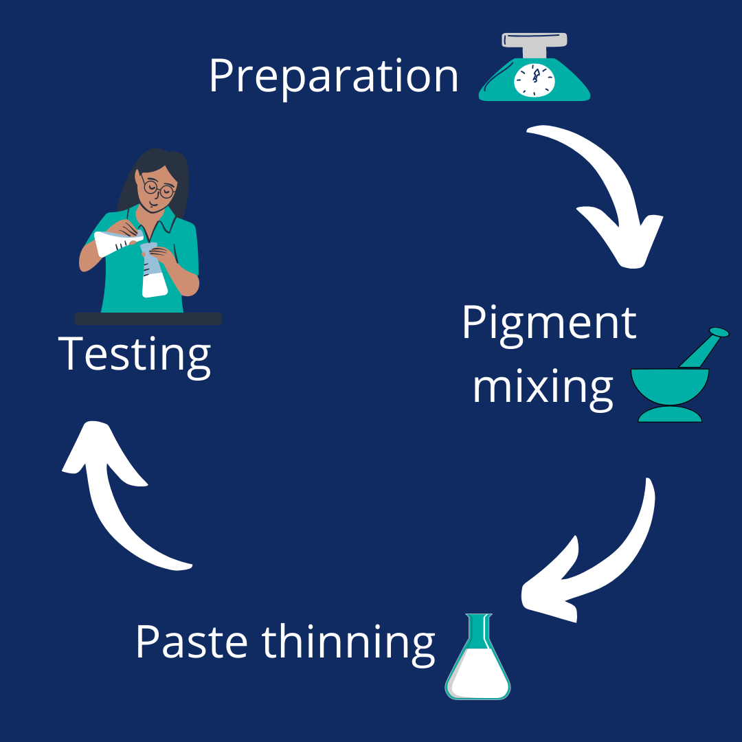 A diagram that highlights the four main stages of paint production: 1. preparation, 2. pigment mixing, 3. paste thinning and 4. testing.