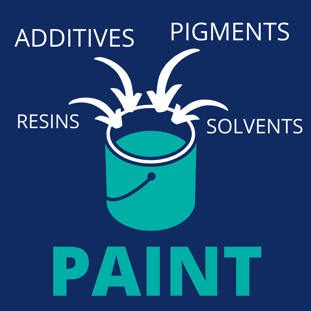 A picture of a paint container with four arrows pointing at it to highlight what ingredients make up paint. This includes resins, additives, pigments and solvents.